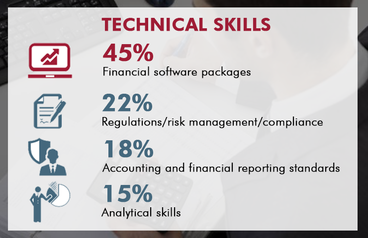 Important finance skills to develop by 2020